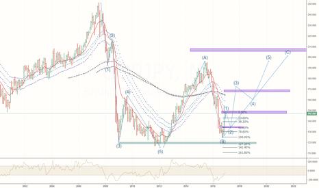 GBPJPY: GBP/JPY long term view