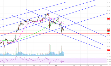 SQ: If we are entering a downtrend, it could look like this.