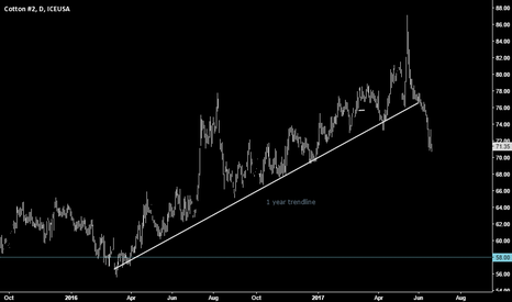 CT1!: Cotton trendline