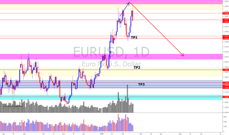 EURUSD: EUR/USD (18/2/18) *It is going to be EPIC