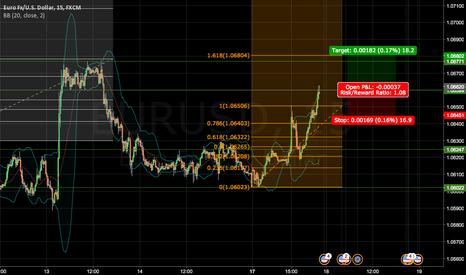 EURUSD: Long EURUSD wave 3 breakout