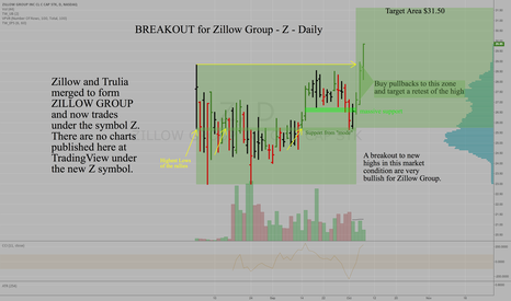Z stock price and chart tradingview for Zillow stock quote