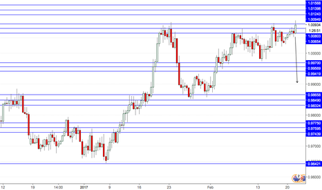 AUDCAD: AudCad time to retrace OVERSOLD
