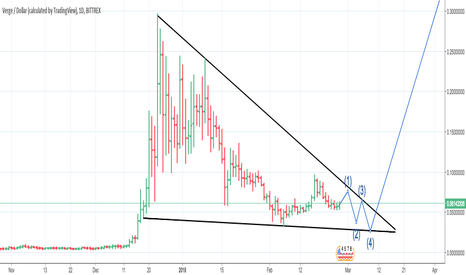XVGUSD: Verge(XVG) Breakout Mid March?!?