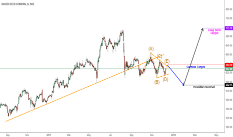KSCL: Short term long & Long term on Pull back