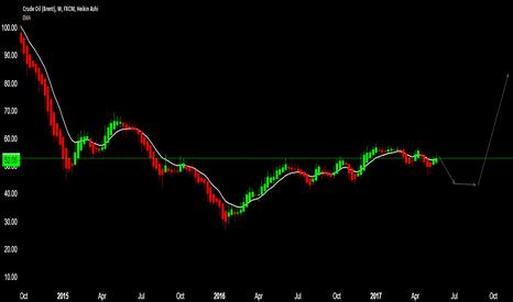 UKOIL: Short upto 43.5 then long till 83