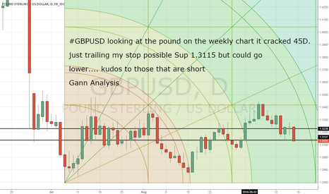 GBPUSD: GBPUSD short forecast worked out great!