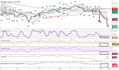 XAUUSD: New York Session Watch - Gold on the Fall