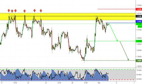 EURCAD: Un altro short su EUR?
