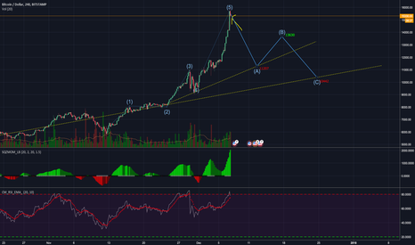 BTCUSD: BTCUSD - Elliott Correction to the Mean