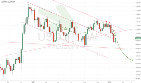 USDJPY: Expecting next USDJPY drop