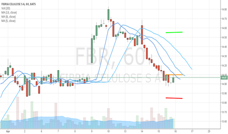 FBR: Day Trade On FBR