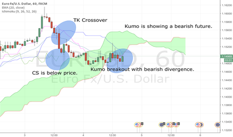 EURUSD: Kumo breakout with bearish divergence.