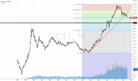 GC1!: Gold : Trending low to 875 Dollars