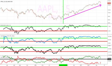 AAPL: app;le achat