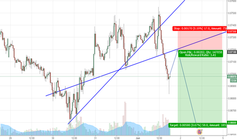 EURGBP: Formation of Lower High