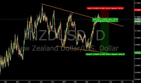 NZDUSD: NZDUSD short placed