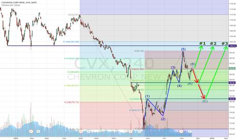 CVX: ✔ STOCKS quiz zone ✔ $CVX - Chevron Corp. #1-#2-#3