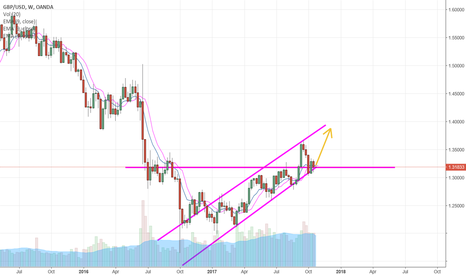 GBPUSD: uptrending channel