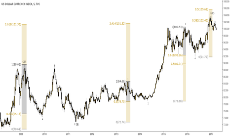 DXY: EW DXY