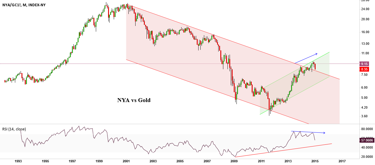 NYA vs Gold-Don't get back into red channel please