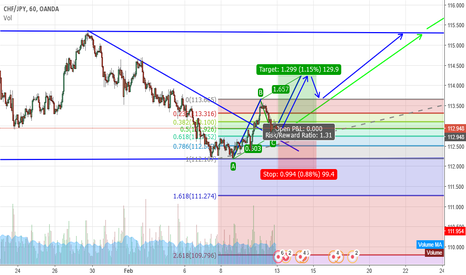 CHFJPY: CADJPY.... Multiple Opportunities