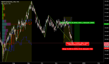 SILVER: Silver Long Position Oppurtunity