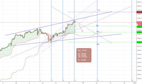 NAS100USD: NASDAQ 100