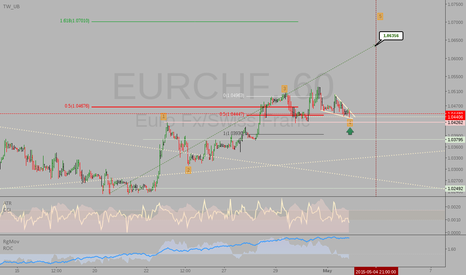 EURCHF: EURCHF: Potential great long entry