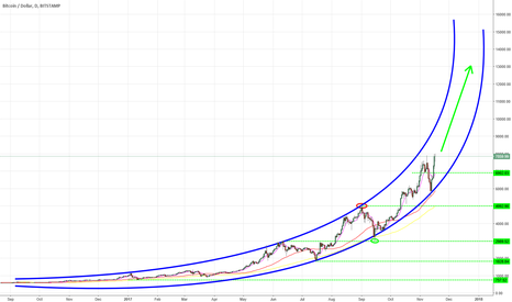 BTCUSD: BTC projection ?