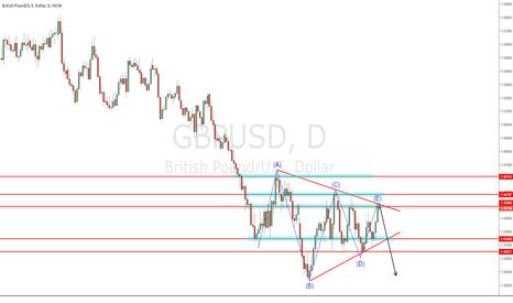 GBPUSD: *IDEA* Short - EW Triangle
