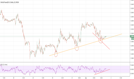 GBPUSD: GBPUSD supported by trendline with bullish divergence