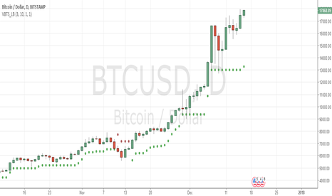 BTCUSD: looks like real momentum started for reaching 20000 !