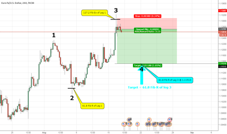 EURUSD: Trading the 4th Leg of the NAEWMC