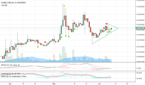 CLAMBTC: CLAMS possible breakout June 6