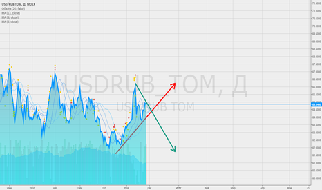 USDRUB_TOM: Интересно