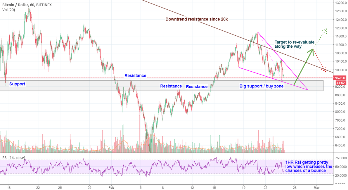 BTC. Being prepared for the bounce - 15% is realistic.