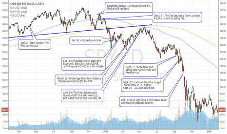 SPY: Great Recession