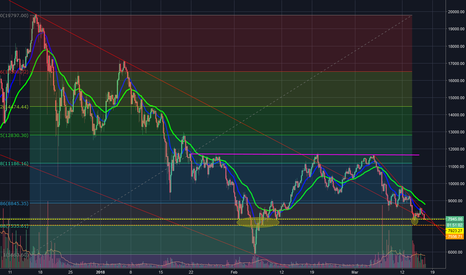 BTCUSD: BTSUSD This is Getiting INTENSE - Bitcoin