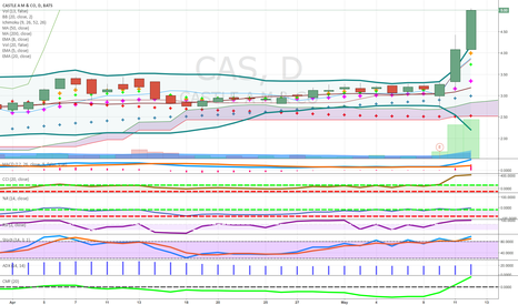 CAS: J HOOK PATTERN ABOVE CLOUD USE LIMIT GOOD VOLUME