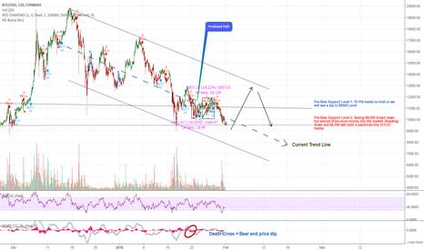 BTCUSD: BTC Predicted path...100% accurate :) 50% ROI in Bear Market