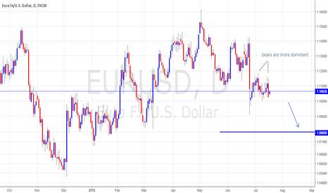 EURUSD: range expansion