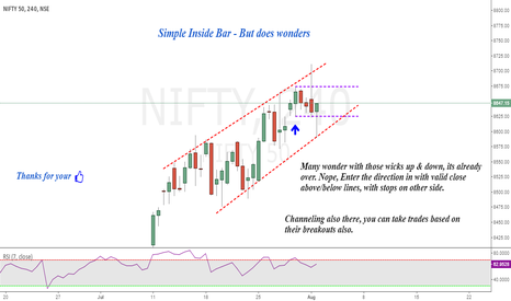 NIFTY: Nifty : Insider's Inside Bar - Channeling !