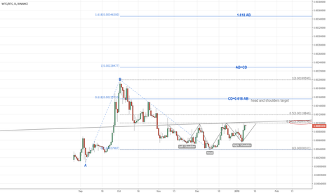 WTCBTC: WTCBTC inverted head and shoulders bottoming pattern