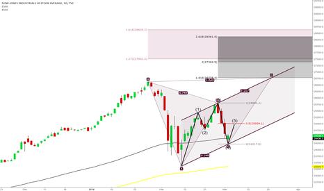DJI: Analysis of the Dow Jones Index
