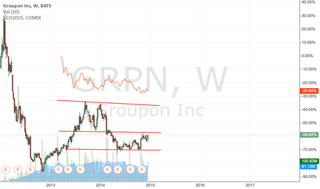 GRPN: Groupon weekly double top