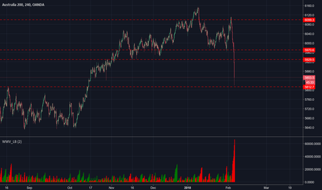 AU200AUD: Where are we now with ASX200 SPI