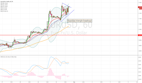EURUSD: Possible triangle breakout.. maybe next candle