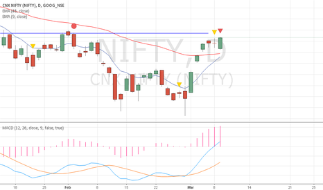 NIFTY: Nifty@Resi. level