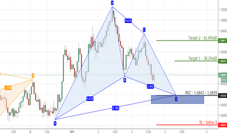 EURNZD: 10) EURNZD bullish gartley on 1hr chart.